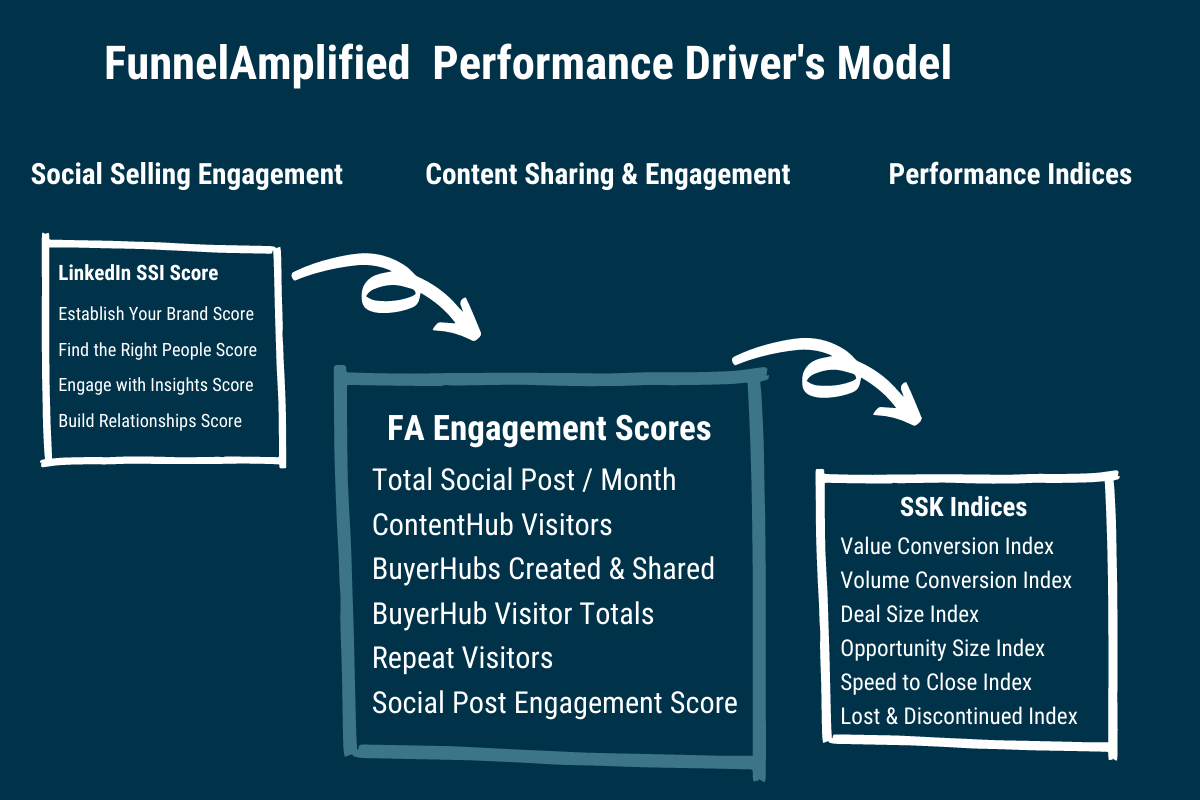 The FunnelAmplified Social Selling KPI Performance Driver Model