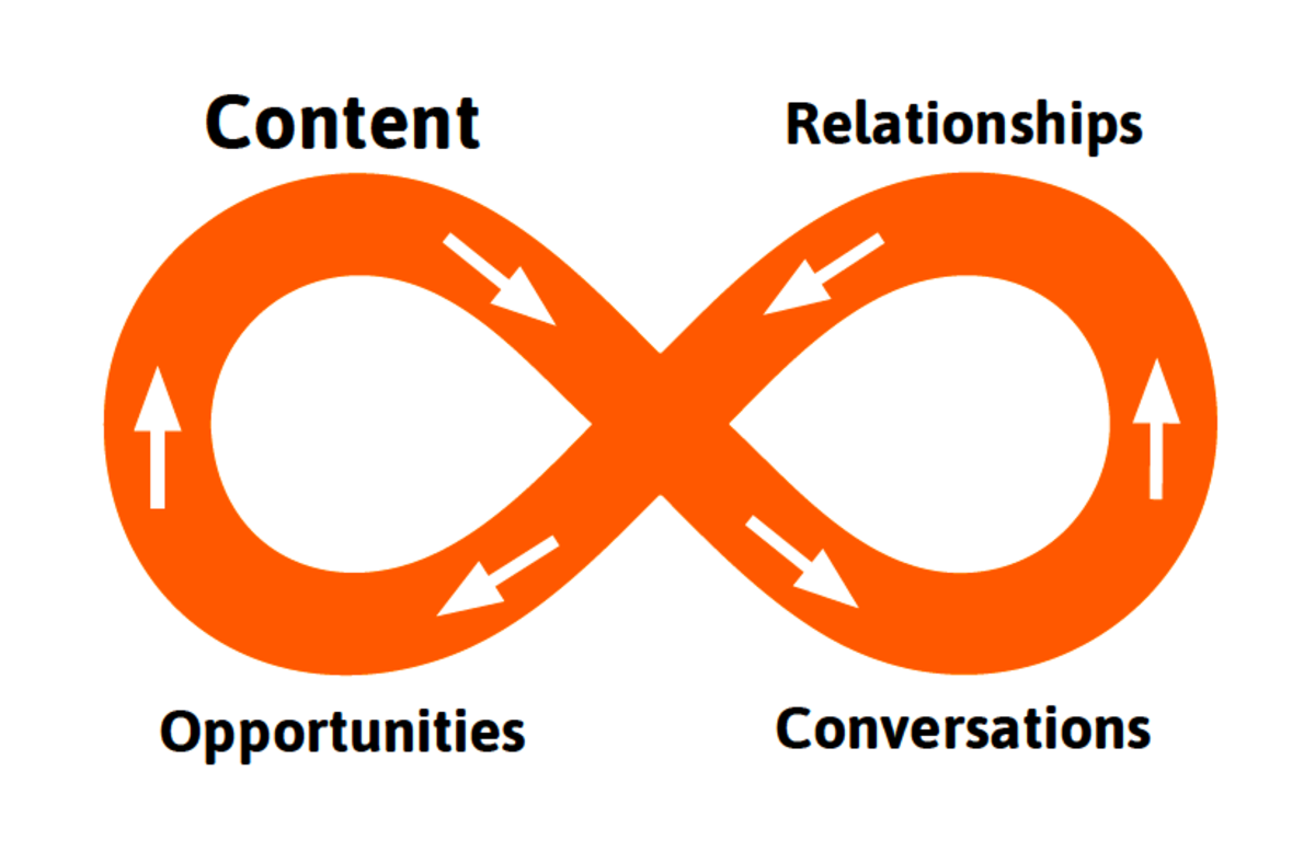 Infinity Loop of Digital Relationship Building